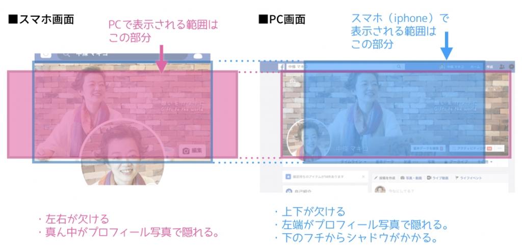 Facebookカバー画像、PCとスマホでの表示範囲の違い