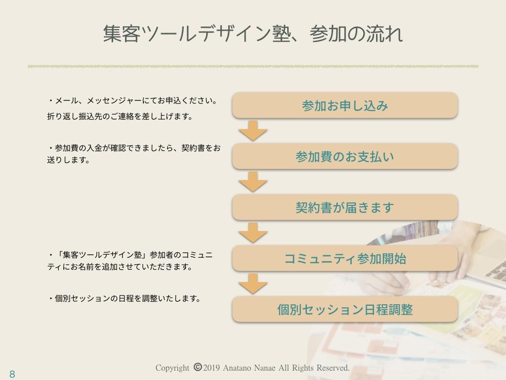商品サービス提案書、購入の流れ