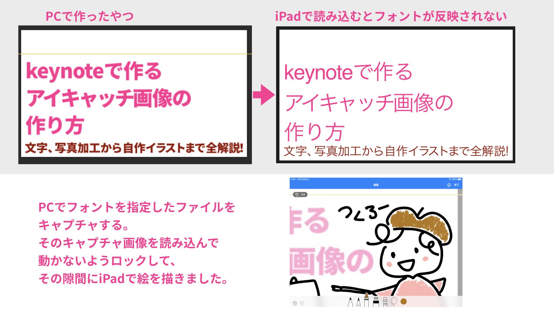 Keynoteで作るアイキャッチ画像の作り方〜文字、写真加工から自作イラストまで全解説!